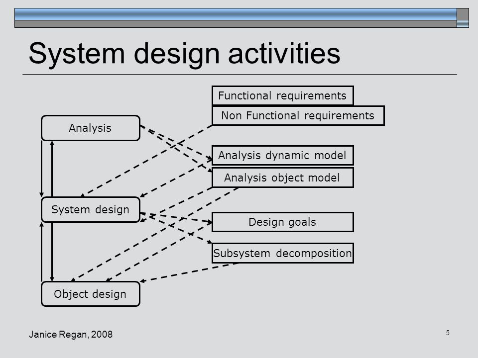 Janice Regan, 2008 6 Objectives of system design  Transforms analysis model (from requirements analysis) into a system design model  Identify, model system architecture  Develop an efficient system decomposition  Identify boundary use cases describing configuration, startup, shutdown, exceptional conditions.