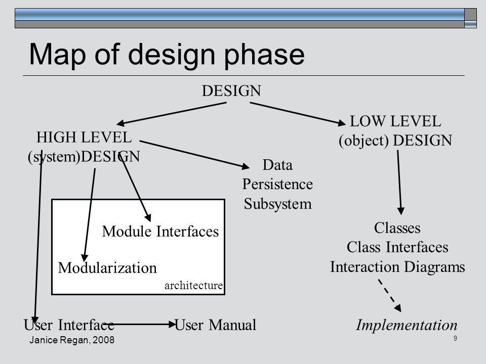 Janice Regan, 2008 10 Why a User Interface Module.