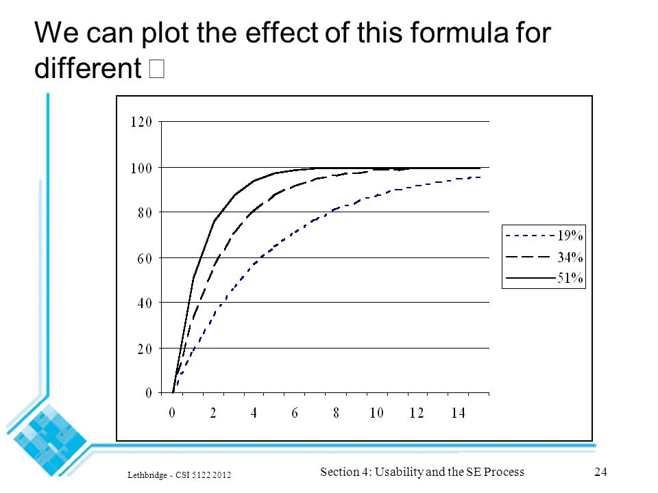 Lethbridge - CSI 5122 2012 Section 4: Usability and the SE Process24 We can plot the effect of this formula for different 