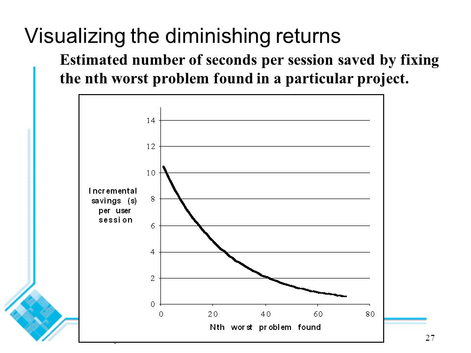 Lethbridge - CSI 5122 2012 Section 4: Usability and the SE Process27 Visualizing the diminishing returns Estimated number of seconds per session saved