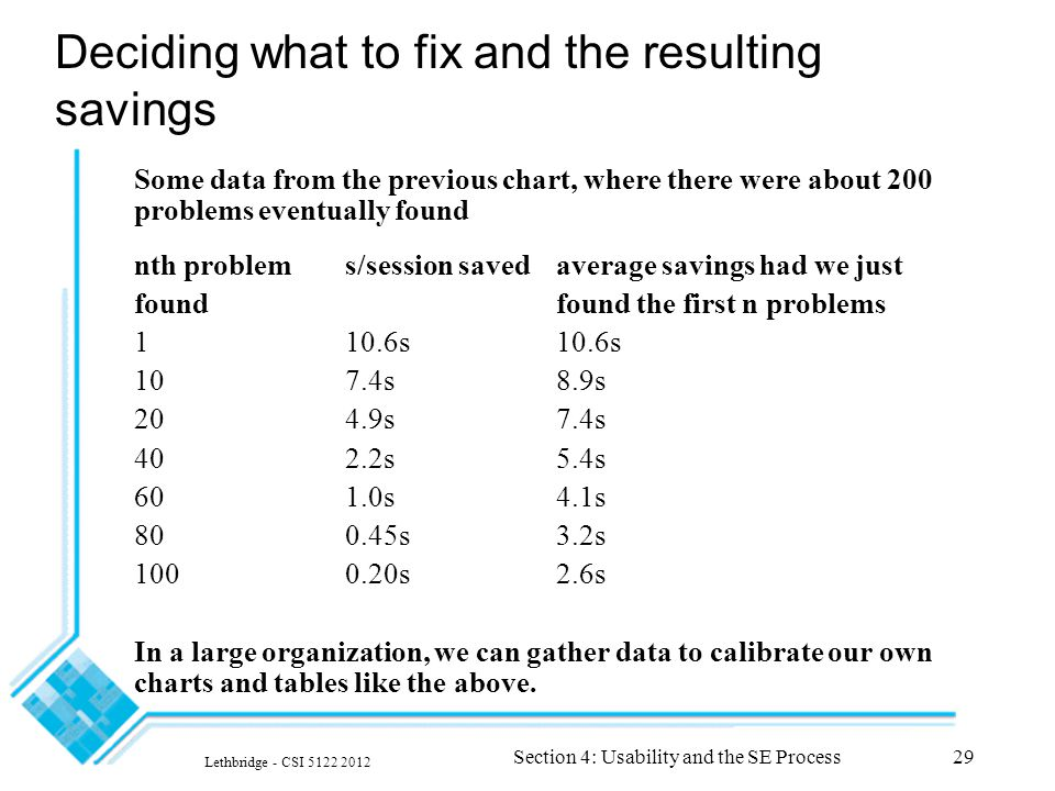 Lethbridge - CSI 5122 2012 Section 4: Usability and the SE Process29 Deciding what to fix and the resulting savings Some data from the previous chart, where there were about 200 problems eventually found nth problems/session savedaverage savings had we just foundfound the first n problems 110.6s10.6s 107.4s8.9s 204.9s7.4s 402.2s5.4s 601.0s4.1s 800.45s3.2s 1000.20s2.6s In a large organization, we can gather data to calibrate our own charts and tables like the above.
