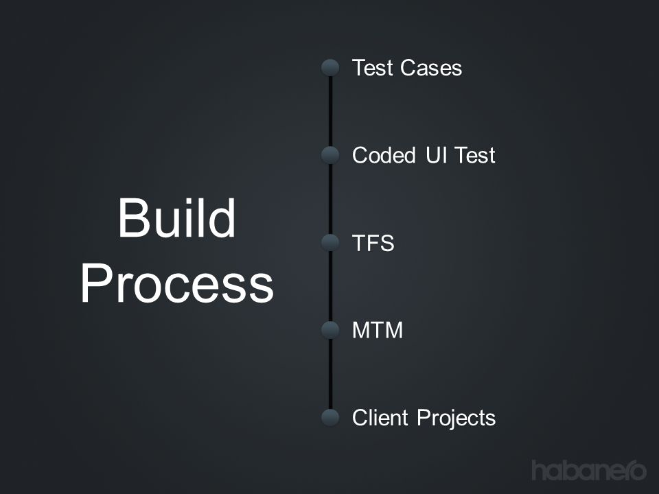 Test Cases Coded UI Test TFS MTM Client Projects Build Process