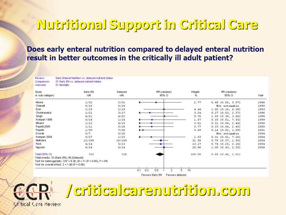 Nutritional Support in Critical Care Does early enteral nutrition compared to delayed enteral nutrition result in better outcomes in the critically il