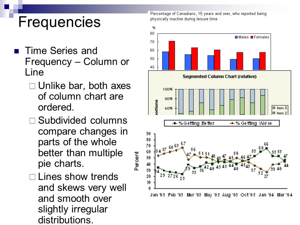 Frequencies Time Series and Frequency – Column or Line  Unlike bar, both axes of column chart are ordered.