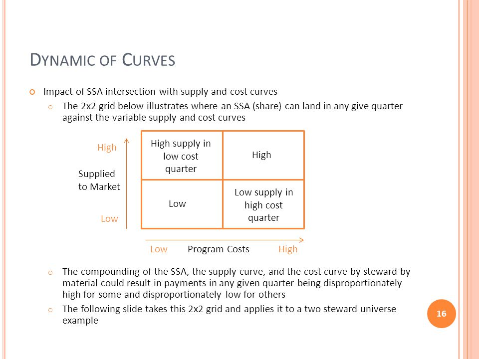 D YNAMIC OF C URVES Impact of SSA intersection with supply and cost curves o The 2x2 grid below illustrates where an SSA (share) can land in any give quarter against the variable supply and cost curves o The compounding of the SSA, the supply curve, and the cost curve by steward by material could result in payments in any given quarter being disproportionately high for some and disproportionately low for others o The following slide takes this 2x2 grid and applies it to a two steward universe example 16 Supplied to Market Program Costs Low High Low High LowHigh High supply in low cost quarter Low supply in high cost quarter