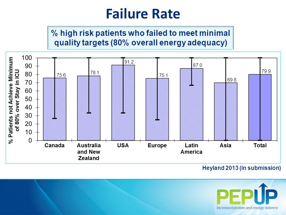 Failure Rate Heyland 2013 (in submission) % high risk patients who failed to meet minimal quality targets (80% overall energy adequacy) 75.6 78.1 91.2