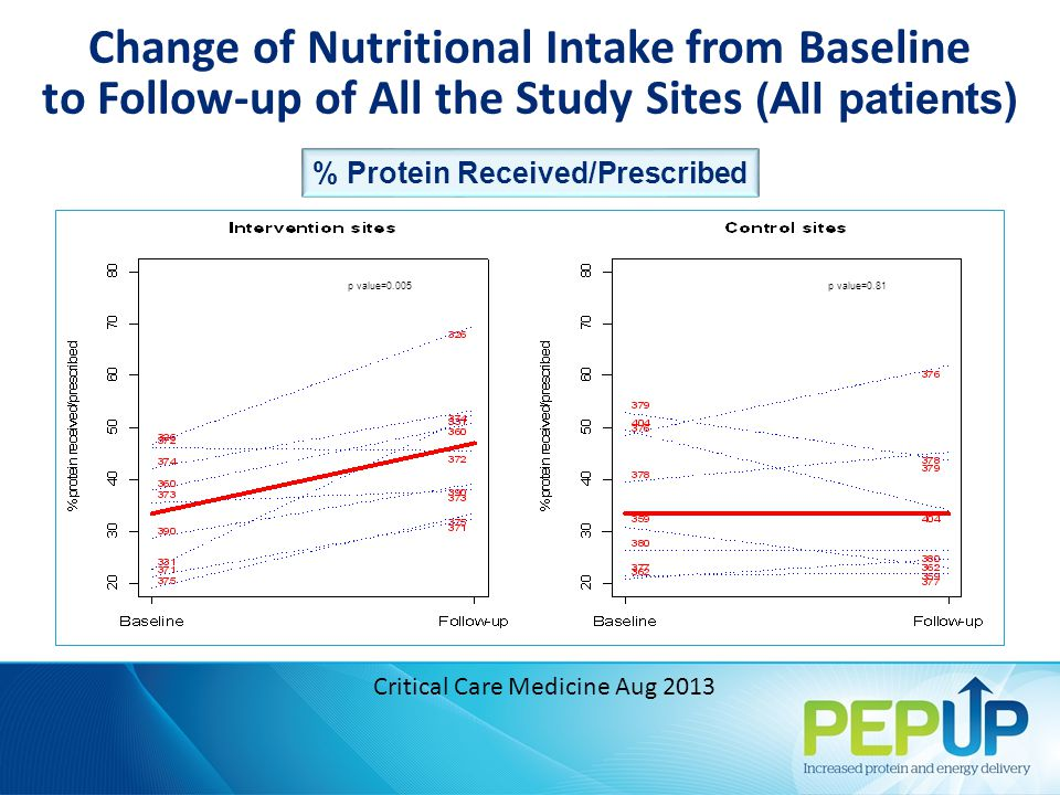 % Protein Received/Prescribed Change of Nutritional Intake from Baseline to Follow-up of All the Study Sites (All patients) p value=0.005p value=0.81 Critical Care Medicine Aug 2013