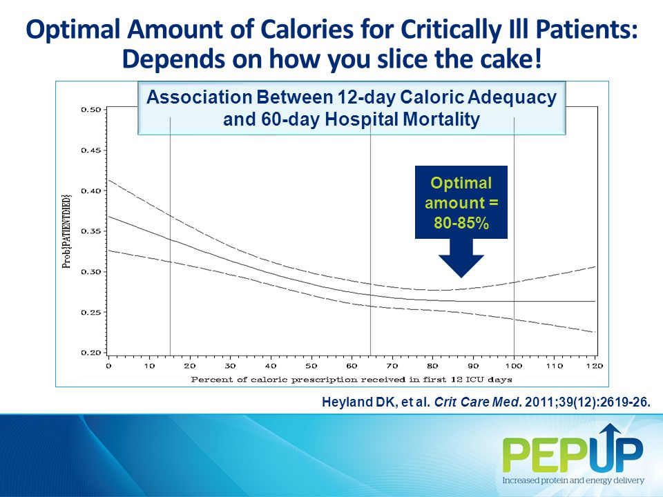 Optimal Amount of Calories for Critically Ill Patients: Depends on how you slice the cake! Heyland DK, et al. Crit Care Med. 2011;39(12):2619-26. Opti
