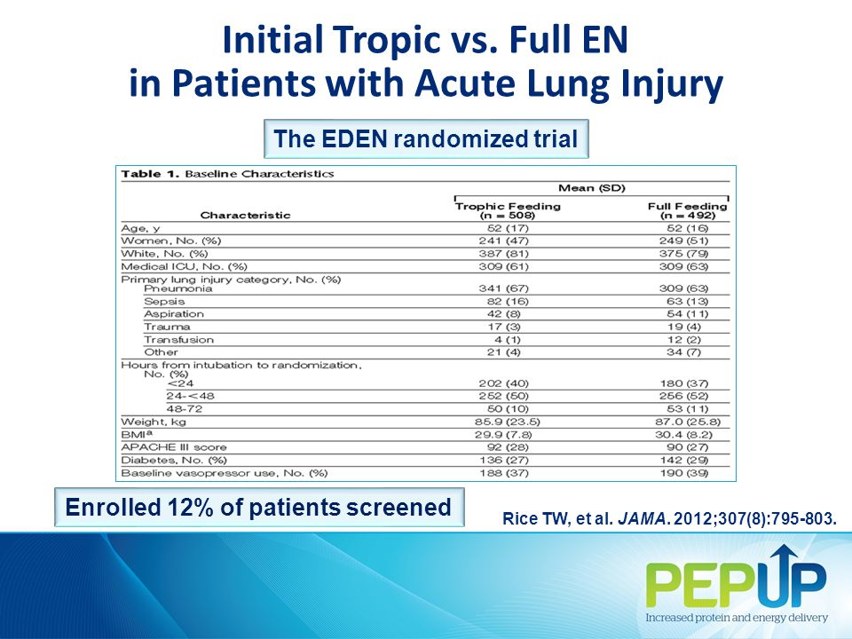 Enrolled 12% of patients screened Initial Tropic vs.