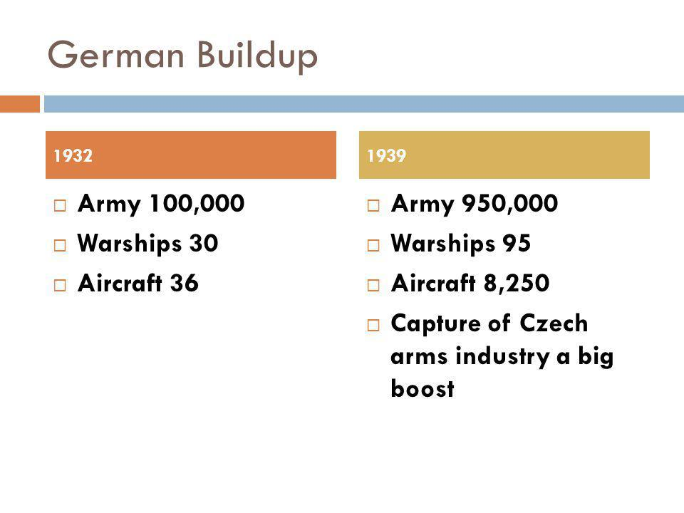 German Buildup  Army 100,000  Warships 30  Aircraft 36  Army 950,000  Warships 95  Aircraft 8,250  Capture of Czech arms industry a big boost 19321939