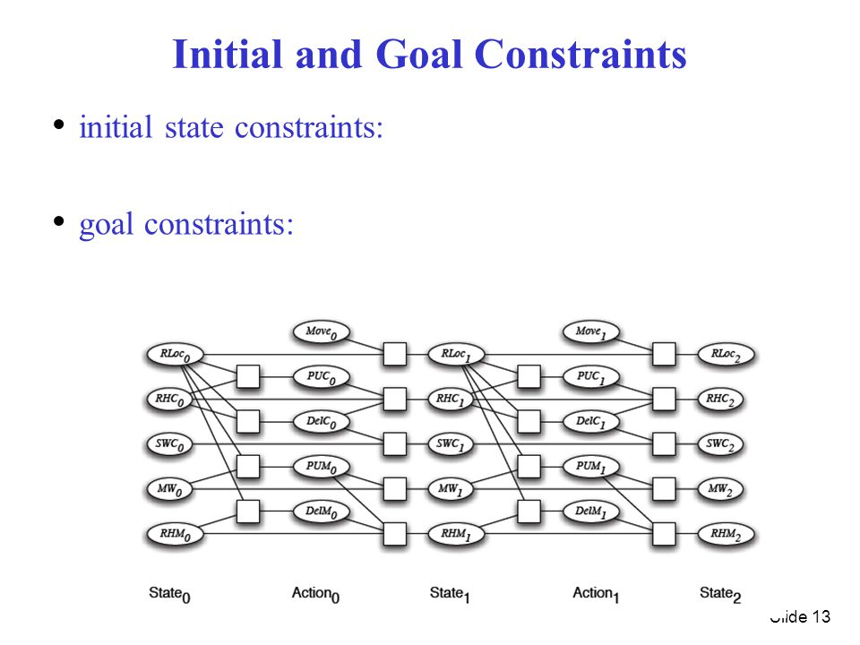 Slide 13 Initial and Goal Constraints initial state constraints: goal constraints: