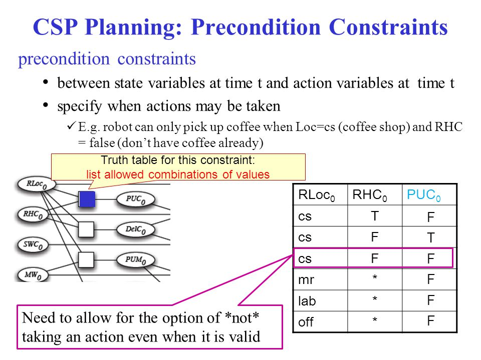 CSP Planning: Precondition Constraints precondition constraints between state variables at time t and action variables at time t specify when actions may be taken E.g.