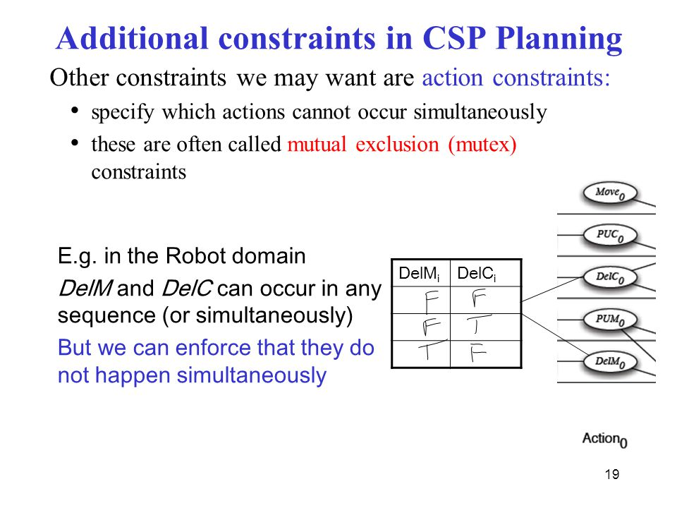 Additional constraints in CSP Planning Other constraints we may want are action constraints: specify which actions cannot occur simultaneously these are often called mutual exclusion (mutex) constraints DelM i DelC i E.g.