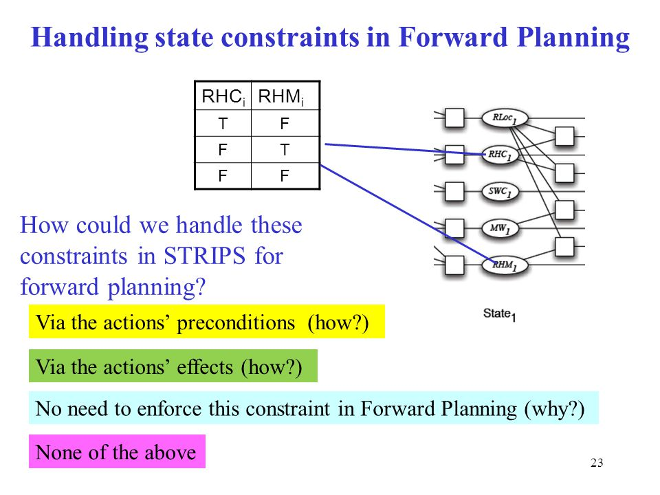 23 Handling state constraints in Forward Planning RHC i RHM i TF FT FF Via the actions' preconditions (how?) No need to enforce this constraint in Forward Planning (why?) Via the actions' effects (how?) None of the above How could we handle these constraints in STRIPS for forward planning?