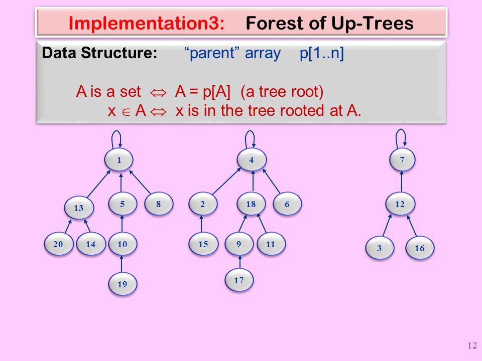 "Implementation3: Forest of Up-Trees Data Structure: ""parent"" array p[1..n] A is a set  A = p[A] (a tree root) x  A  x is in the tree rooted at A. D"