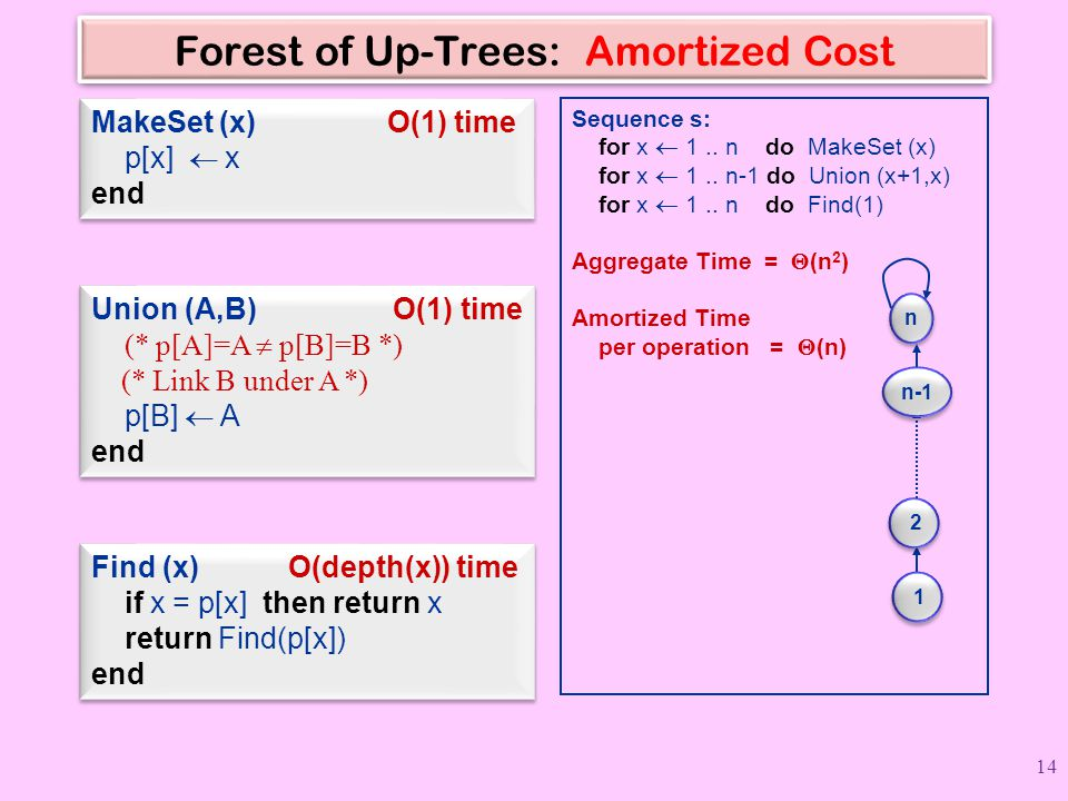 Forest of Up-Trees: Amortized Cost MakeSet (x) O(1) time p[x]  x end Find (x) O(depth(x)) time if x = p[x] then return x return Find(p[x]) end Find (