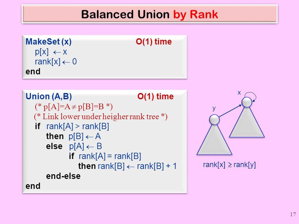 Balanced Union by Rank MakeSet (x) O(1) time p[x]  x rank[x]  0 end MakeSet (x) O(1) time p[x]  x rank[x]  0 end Union (A,B) O(1) time (* p[A]=A  p[B]=B *) (* Link lower under heigher rank tree *) if rank[A] > rank[B] then p[B]  A else p[A]  B if rank[A] = rank[B] then rank[B]  rank[B] + 1 end-else end Union (A,B) O(1) time (* p[A]=A  p[B]=B *) (* Link lower under heigher rank tree *) if rank[A] > rank[B] then p[B]  A else p[A]  B if rank[A] = rank[B] then rank[B]  rank[B] + 1 end-else end x y rank[x]  rank[y] 17