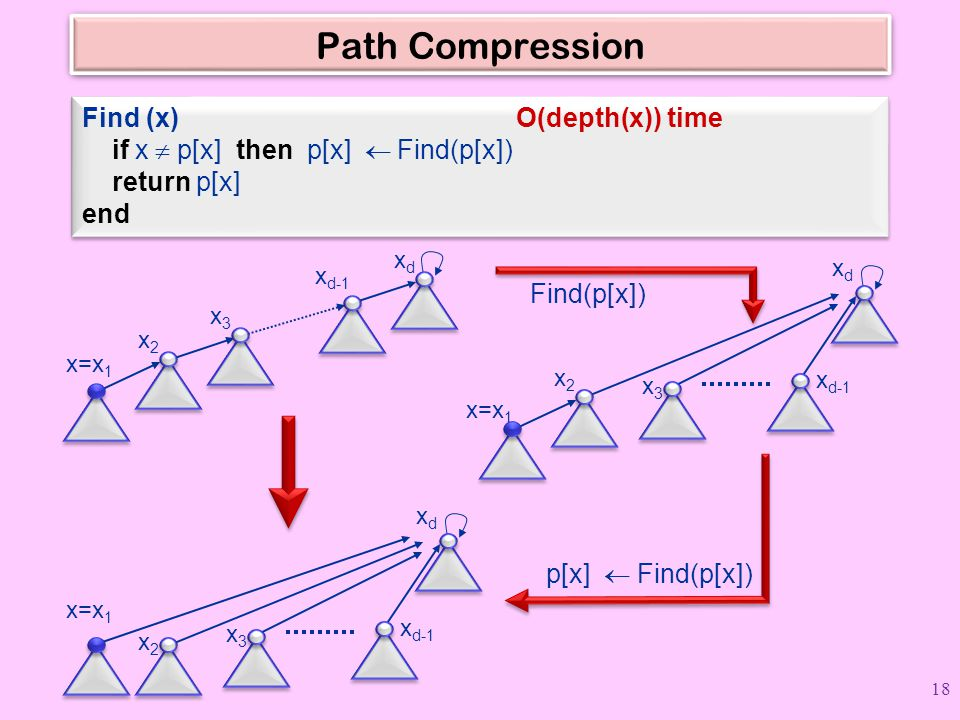 Path Compression Find (x) O(depth(x)) time if x  p[x] then p[x]  Find(p[x]) return p[x] end Find (x) O(depth(x)) time if x  p[x] then p[x]  Find(p