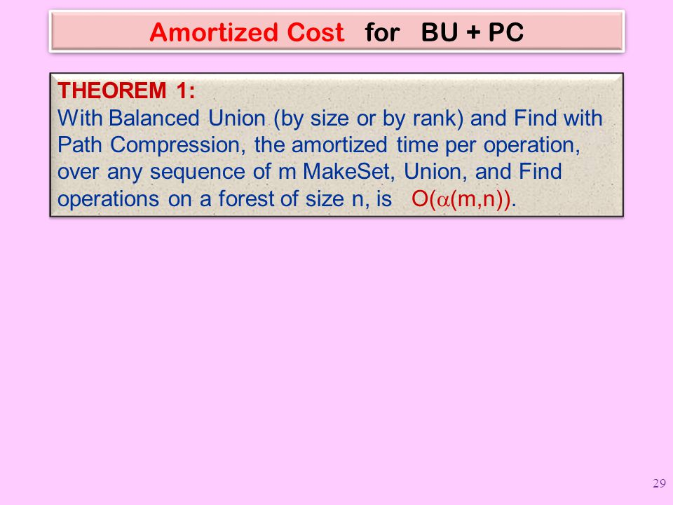 Amortized Cost for BU + PC THEOREM 1: With Balanced Union (by size or by rank) and Find with Path Compression, the amortized time per operation, over