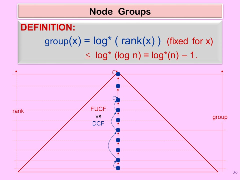 Node Groups DEFINITION: group (x) = log* ( rank(x) ) (fixed for x)  log* (log n) = log*(n) – 1. DEFINITION: group (x) = log* ( rank(x) ) (fixed for x