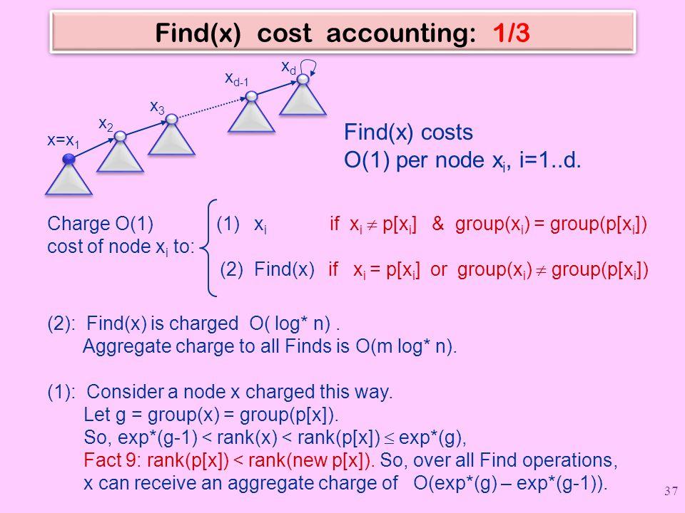 Find(x) cost accounting: 1/3 x=x 1 x2x2 x3x3 x d-1 xdxd Find(x) costs O(1) per node x i, i=1..d.