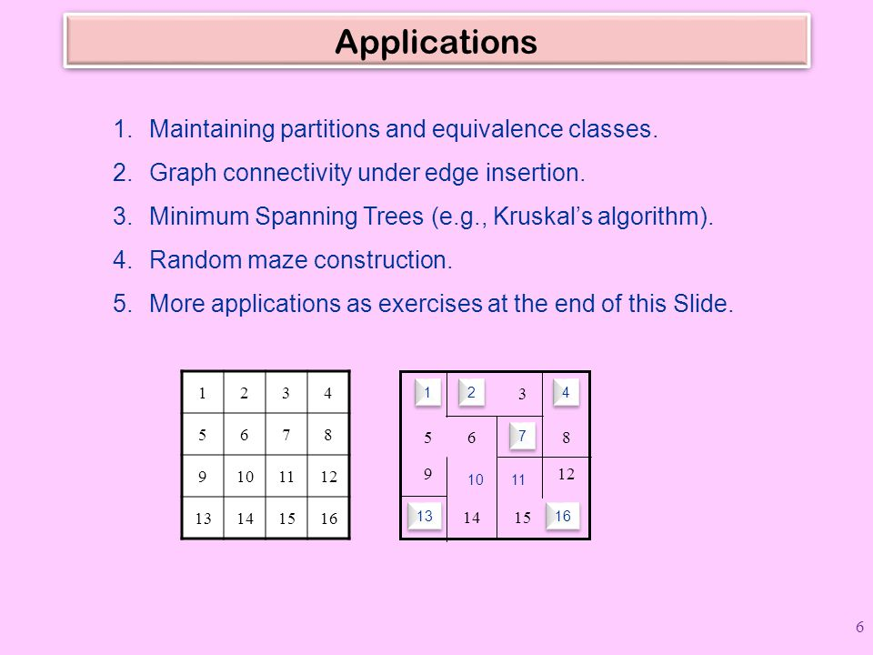 Applications 1.Maintaining partitions and equivalence classes. 2.Graph connectivity under edge insertion. 3.Minimum Spanning Trees (e.g., Kruskal's al