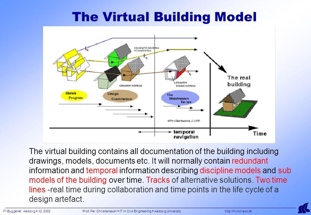 IT-Byggenet Aalborg 4.12. 2002 Prof. Per Christiansson  IT in Civil Engineering  Aalborg University http://it.civil.auc.dk The Virtual Building Mode