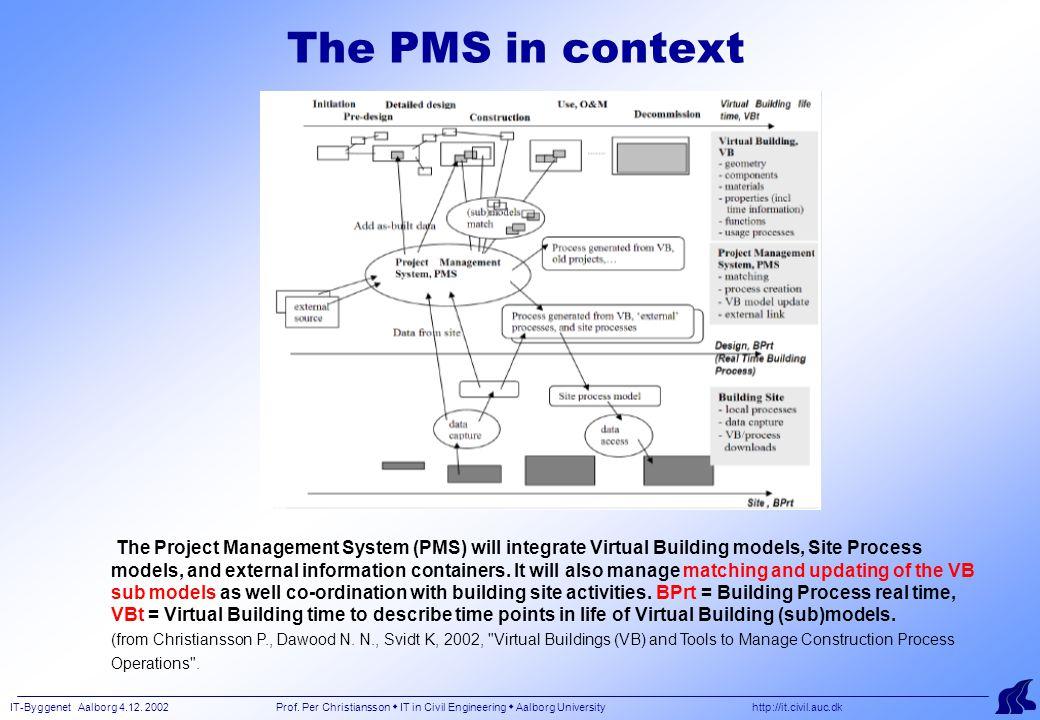 IT-Byggenet Aalborg 4.12. 2002 Prof. Per Christiansson  IT in Civil Engineering  Aalborg University http://it.civil.auc.dk The PMS in context The Pr