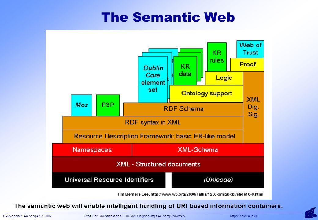 IT-Byggenet Aalborg 4.12. 2002 Prof. Per Christiansson  IT in Civil Engineering  Aalborg University http://it.civil.auc.dk The Semantic Web The sema