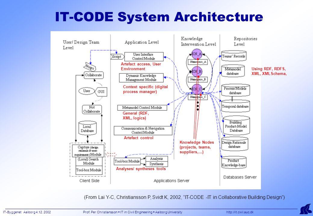 IT-Byggenet Aalborg 4.12. 2002 Prof. Per Christiansson  IT in Civil Engineering  Aalborg University http://it.civil.auc.dk IT-CODE System Architectu