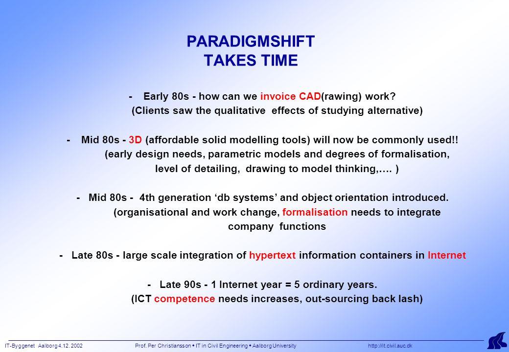 IT-Byggenet Aalborg 4.12. 2002 Prof. Per Christiansson  IT in Civil Engineering  Aalborg University http://it.civil.auc.dk PARADIGMSHIFT TAKES TIME