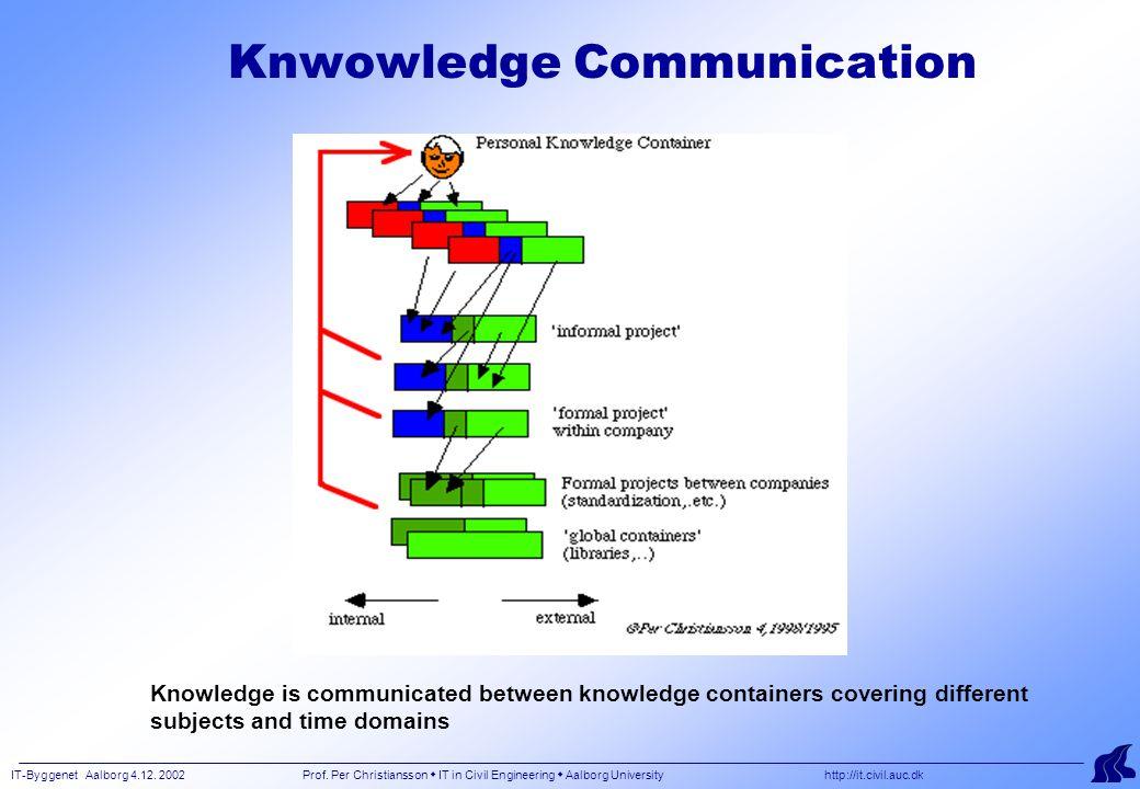 IT-Byggenet Aalborg 4.12. 2002 Prof. Per Christiansson  IT in Civil Engineering  Aalborg University http://it.civil.auc.dk Knwowledge Communication