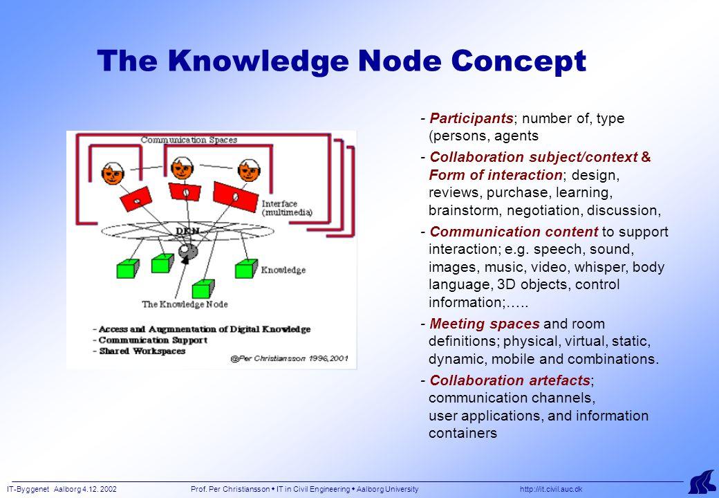 IT-Byggenet Aalborg 4.12. 2002 Prof. Per Christiansson  IT in Civil Engineering  Aalborg University http://it.civil.auc.dk The Knowledge Node Concep