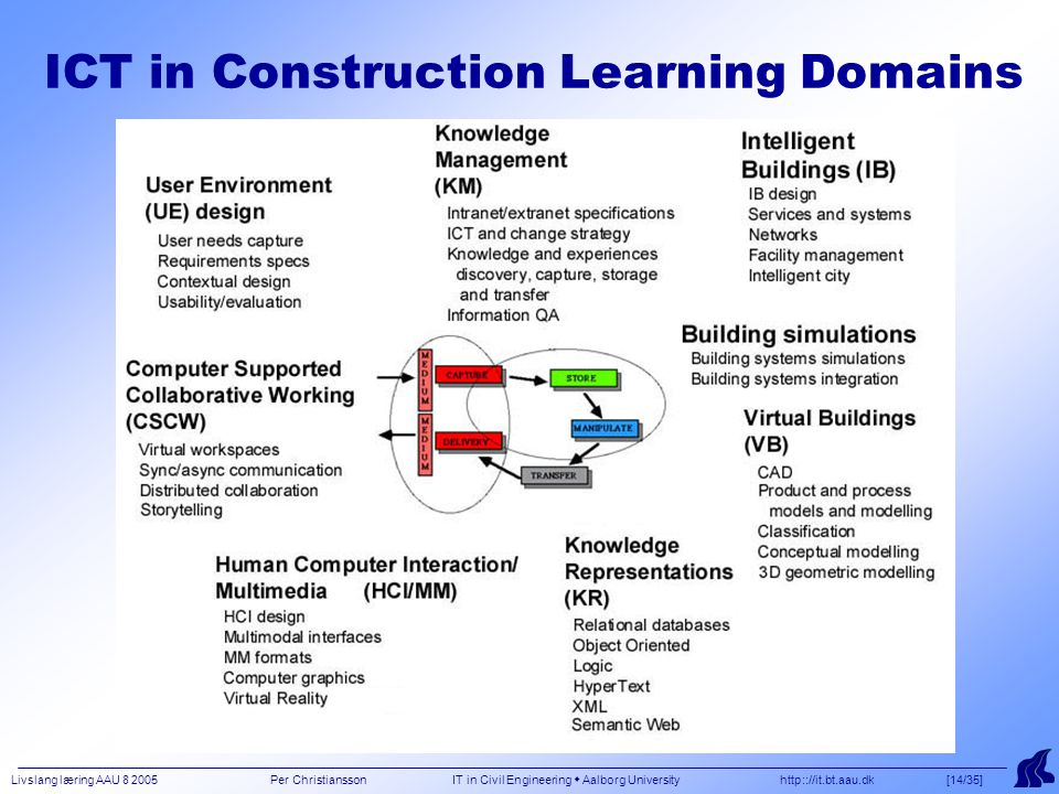 Livslang læring AAU 8 2005 Per Christiansson IT in Civil Engineering  Aalborg University http:://it.bt.aau.dk [14/35] ICT in Construction Learning Domains