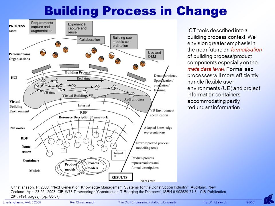 Livslang læring AAU 8 2005 Per Christiansson IT in Civil Engineering  Aalborg University http:://it.bt.aau.dk [25/35] Building Process in Change ICT tools described into a building process context.