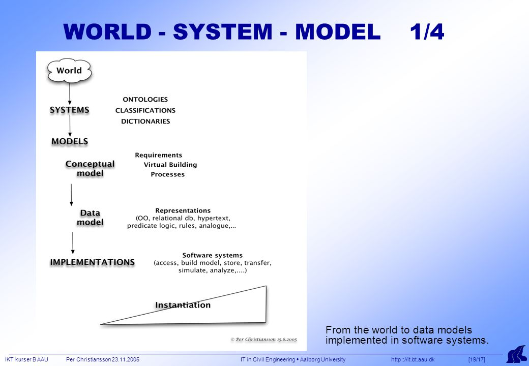 IKT kurser B AAU Per Christiansson 23.11.2005 IT in Civil Engineering  Aalborg University http:://it.bt.aau.dk [19/17] From the world to data models implemented in software systems.