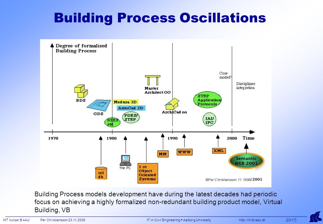 IKT kurser B AAU Per Christiansson 23.11.2005 IT in Civil Engineering  Aalborg University http:://it.bt.aau.dk [22/17] Building Process Oscillations Building Process models development have during the latest decades had periodic focus on achieving a highly formalized non-redundant building product model, Virtual Building, VB