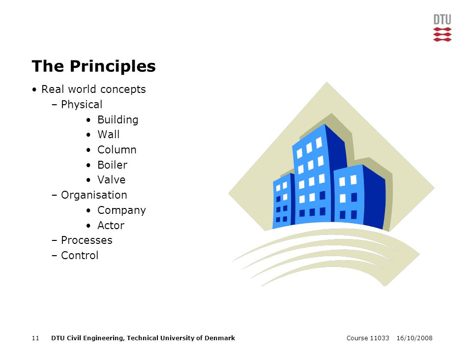 16/10/2008Course 1103311DTU Civil Engineering, Technical University of Denmark The Principles Real world concepts –Physical Building Wall Column Boile