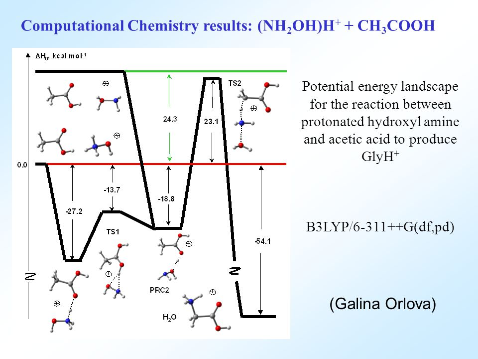 Potential energy landscape for the reaction between protonated hydroxyl amine and acetic acid to produce GlyH + B3LYP/6-311++G(df,pd) (Galina Orlova) Computational Chemistry results: (NH 2 OH)H + + CH 3 COOH