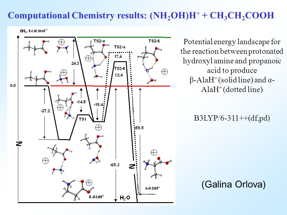 Computational Chemistry results: (NH 2 OH)H + + CH 3 CH 2 COOH Potential energy landscape for the reaction between protonated hydroxyl amine and propanoic acid to produce β-AlaH + (solid line) and α- AlaH + (dotted line) B3LYP/6-311++(df,pd) (Galina Orlova)