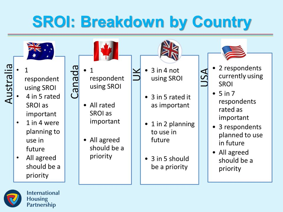 SROI: Breakdown by Country