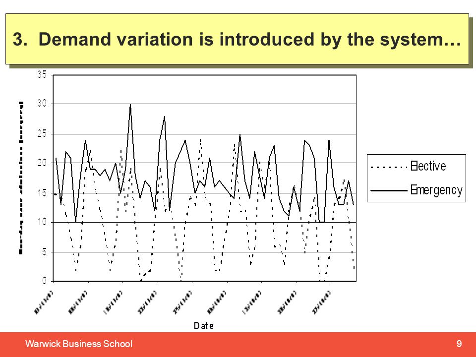 9Warwick Business School 3. Demand variation is introduced by the system…