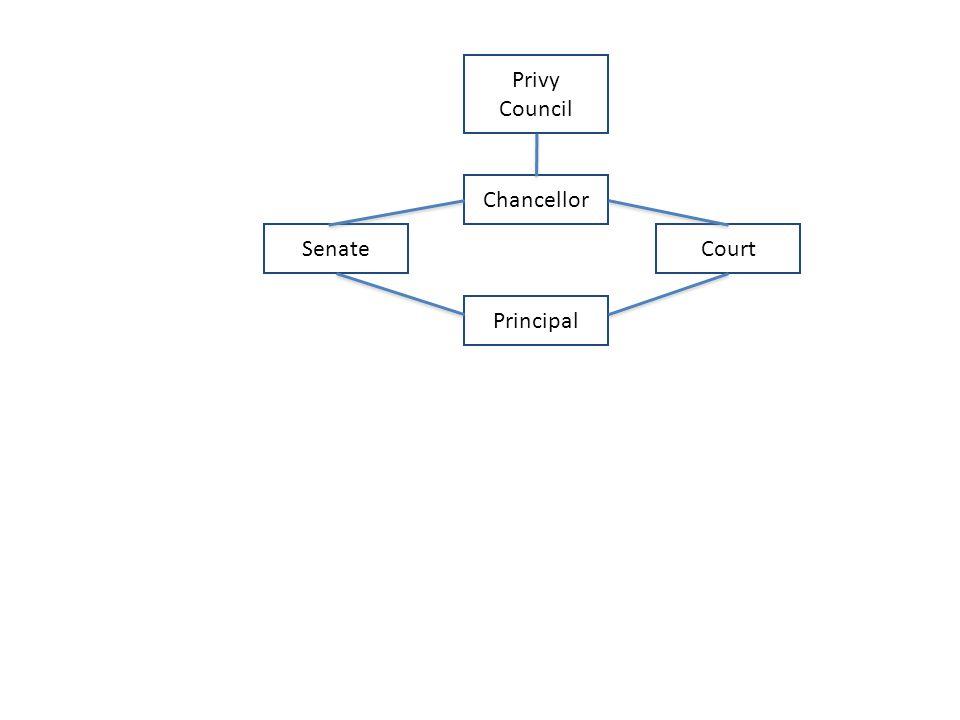 CourtSenate Chancellor Principal Privy Council