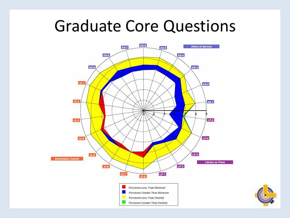 Graduate Core Questions