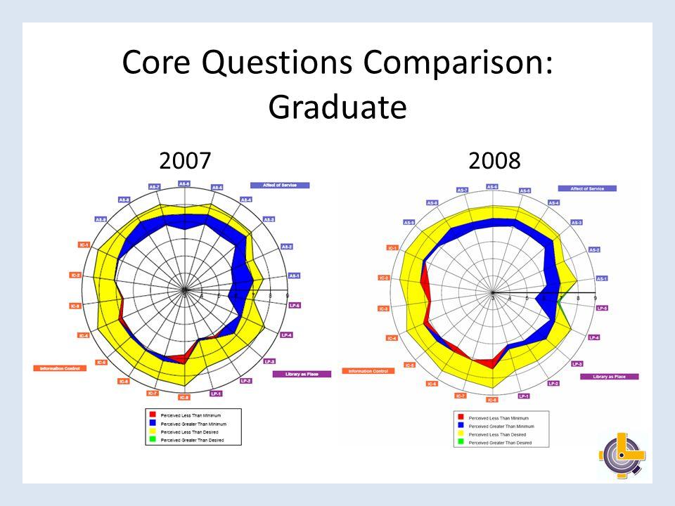 Core Questions Comparison: Graduate 20072008