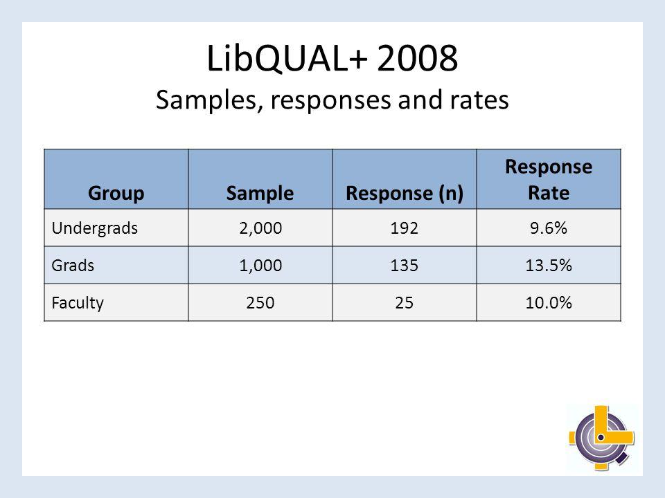 Core Questions Comparison: Faculty 20072008