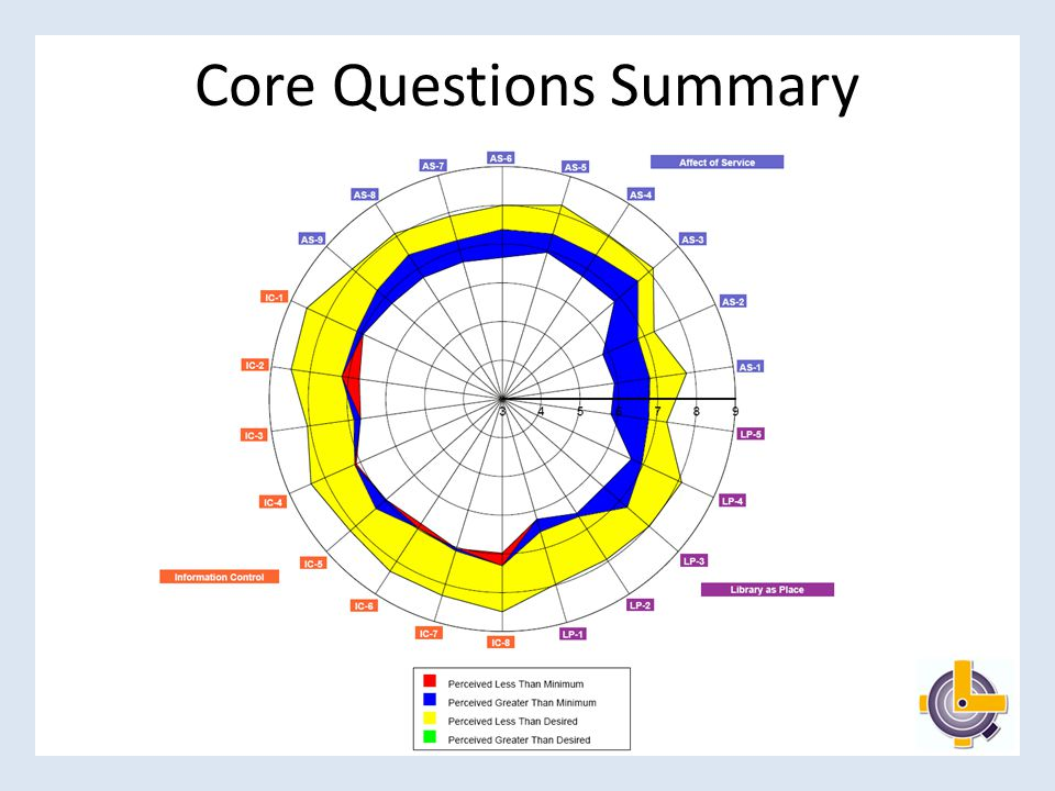 Comparison of Core Questions Summaries 2007 2008