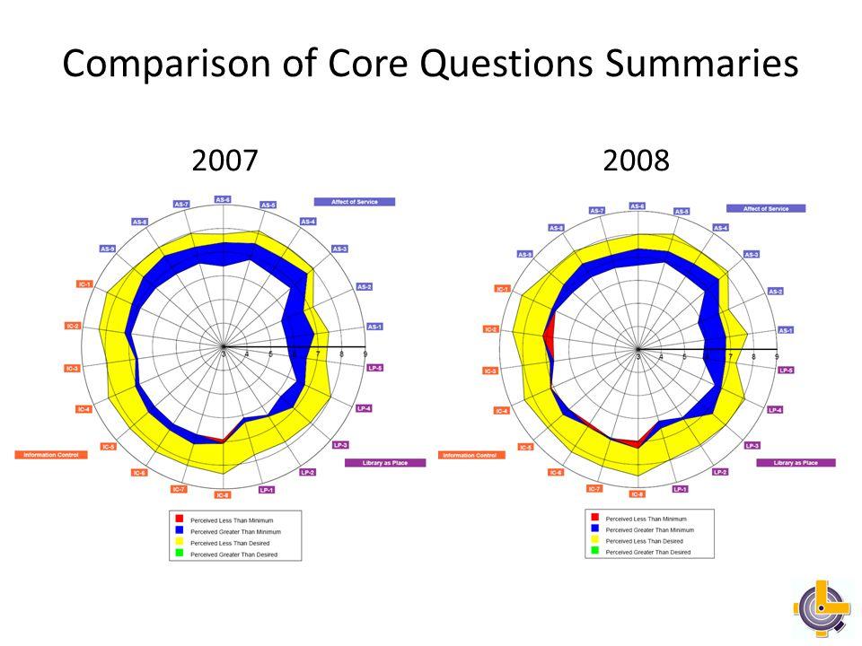 Undergraduate Core Questions