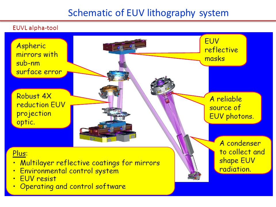 EUVL alpha-tool Schematic of EUV lithography system