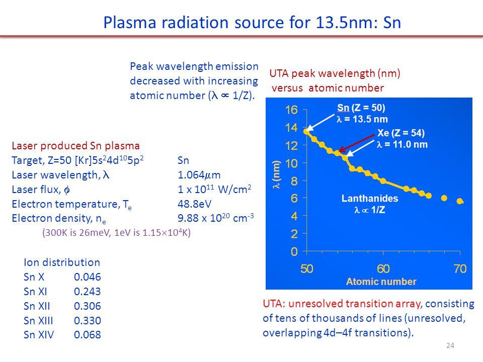Peak wavelength emission decreased with increasing atomic number (  1/Z). UTA peak wavelength (nm) versus atomic number Laser produced Sn plasma Targ